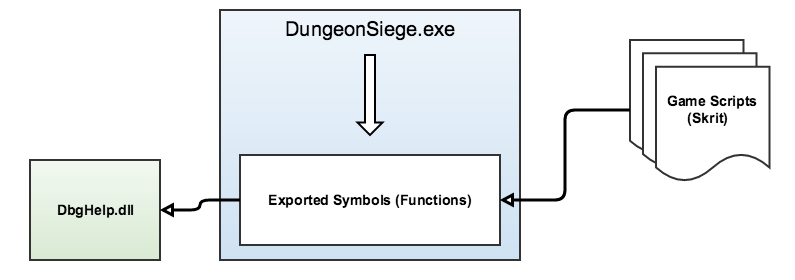 Function Binding in Dungeon Siege